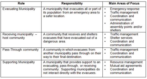 corporate roles and responsibilities template emergency response plans emergency management ontario