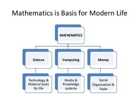 Characteristics Of Modern Media Technology by Questioning The Value Of Mathematics Is Mathematics Harmful