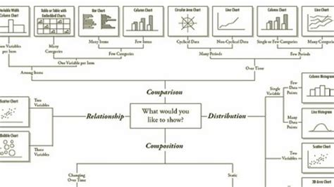 biography composition exle flowchart decides which chart style is best for your data