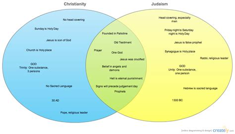 venn diagram of judaism christianity and islam christianity vs judaism venn diagram creately