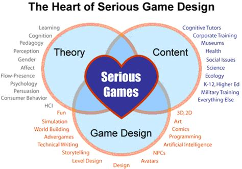 game design terms fuzzy logic elements of game design part one game