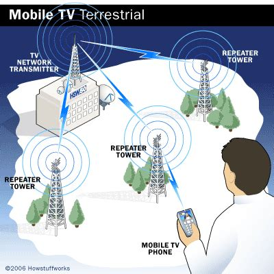 mobile broadcasts mobile tv broadcasts mobile tv broadcasts howstuffworks