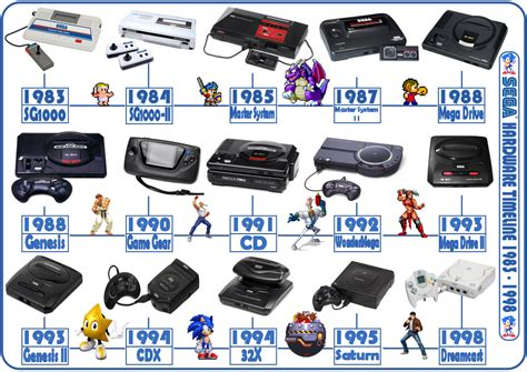 all console hardware timelines sega 1983 to 1998