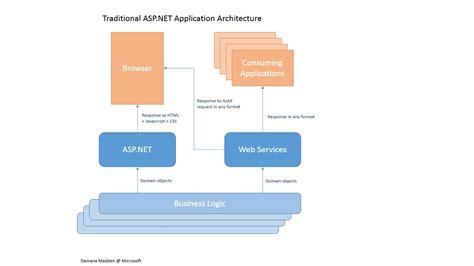 application design architecture asp net asp net mvc application architecture images frompo