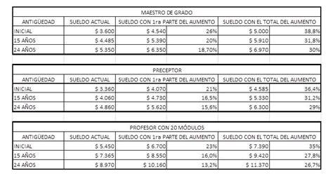 escala salarial 2017 domesticos mendoza como recategorizarse en monotributo 2016 new style for 2016 2017