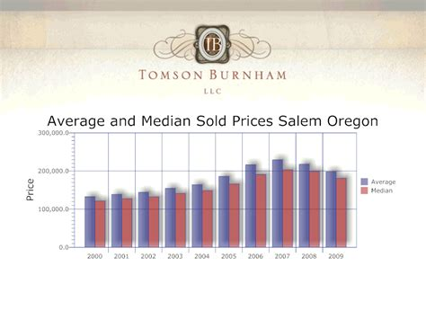get real salem market report for 2009 tomson burnham llc