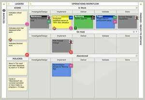 top 10 kanban board examples using leankit