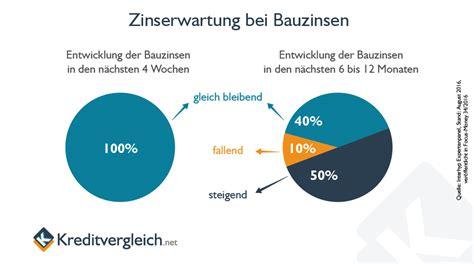 bauzinsen vergleich banken baufinanzierungen und immobilienkredite im vergleich 03 2018