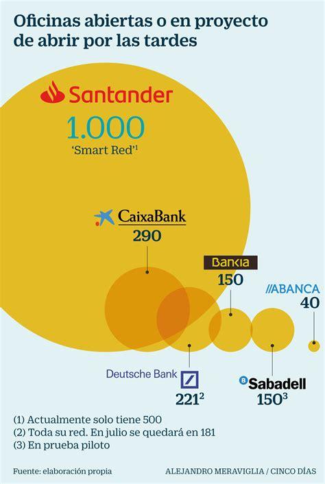 banco santander oficinas madrid horario sabadell experimenta la apertura de oficinas comerciales