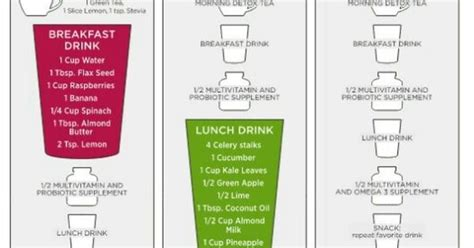 After Thanksgiving Detox Diet by Dr Oz S 3 Day Detox Grocery List Of What To Buy And