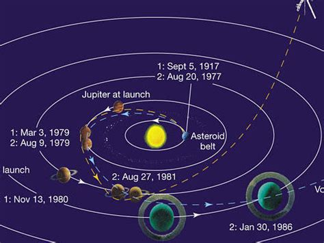 objeto mas lejano de la tierra la sonda espacial voyager el objeto m 225 s lejano de la