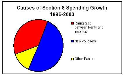 section 8 housing cost nearly all recent section 8 growth results from rising