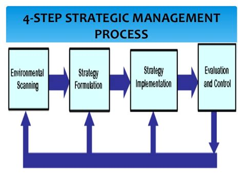 Management Strategic 6 strategic change management processes and methods