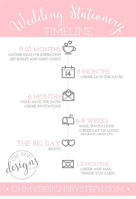 timeline for wedding invitations and rsvp wedding stationery timeline oh my designs by steph