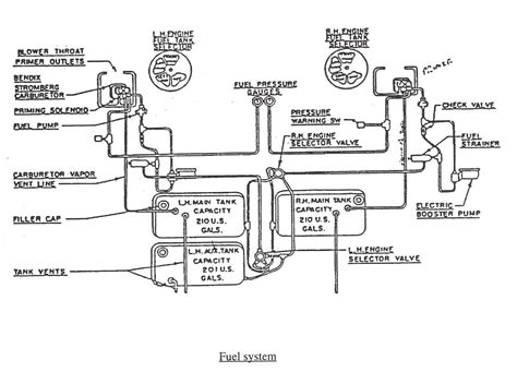 Fuel System Schematic Dc 3 Fuel System Flight Manual Dc3 Dc 3