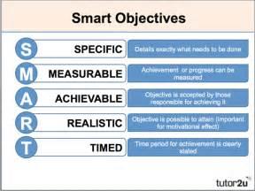 marketing objectives business tutor2u
