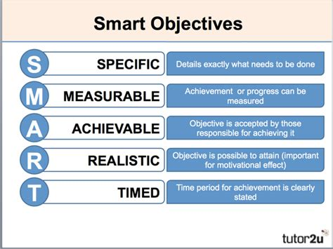Marketing Objectives Introduction Tutor2u Business Smart Marketing Goals Template