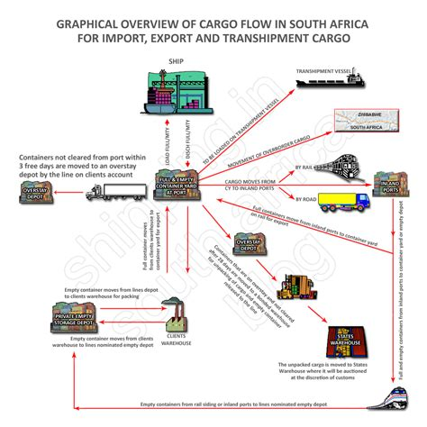 Letter Credit Transhipment Flow Of Cargo In South Africa Import Export Transhipment Shipping And Freight Resource