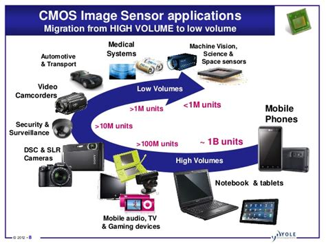 image sensor status of the cmos image sensors industry 2012 report by