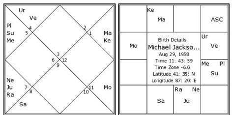michael jackson birth date michael jackson birth chart michael jackson kundli