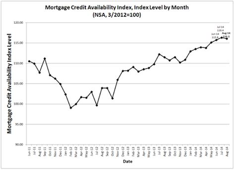 Mba Purchase Index Historical Data by Mba Mortgage Credit Availability Drops In August 2014