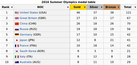 2016 olympics medal table the anglozionists failed to boot russia out of the