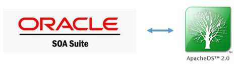 tutorial oracle soa suite oracle soa java blog oracle soa suite 12c the