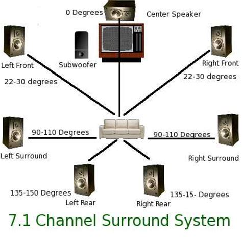 7 1 surround sound system 7 1 surround sound setup diagram get free image about