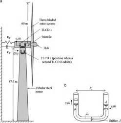 a schematic diagram of wind turbine with tlcds and b tlcd figure 7 of 12