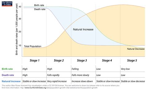 Transition And Development demographic transition