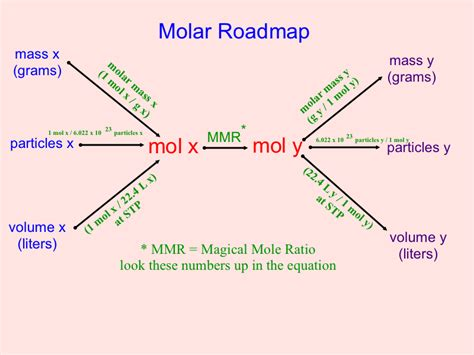 Periodic Table Test Molar Roadmap Mr Bledsoe S Chemistry Class 2010 2011