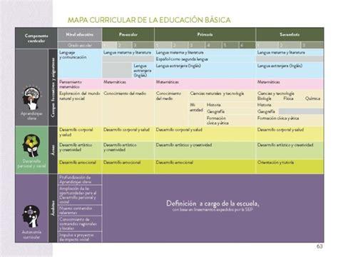 Modelo Curricular Mexicano Cuadros 243 Pticos Y Comparativos Entre Preescolar Y Escuela Primaria Cuadro Comparativo