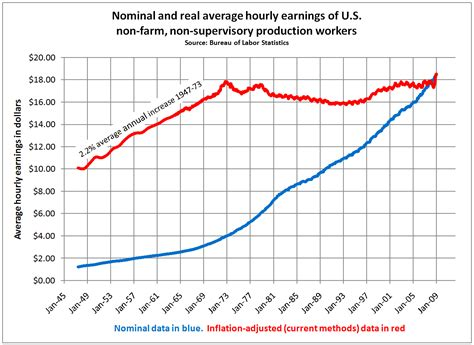 hourly wage definition realitybase journal the american died in