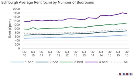 average rent downloads citylets scotland s premier residential lettings portal