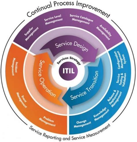 itil support model template itil an introduction process