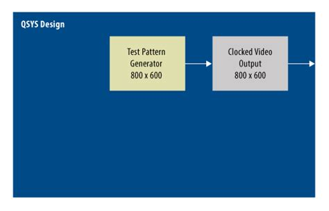 Test Pattern Generator Altera | video and image processing suite details