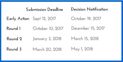 Fuqua Mba Admission Requirements by Duke Fuqua Mba Application Essay Tips And Deadlines