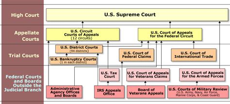 Alaska Judiciary Search Structure Of The U S Federal Court System Paralegal