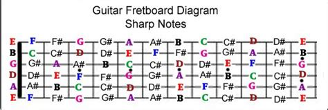 guitar notes diagram guitar fretboard note mastery system