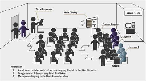 Mesin Nomor Antrian jual mesin antrian interque interactive