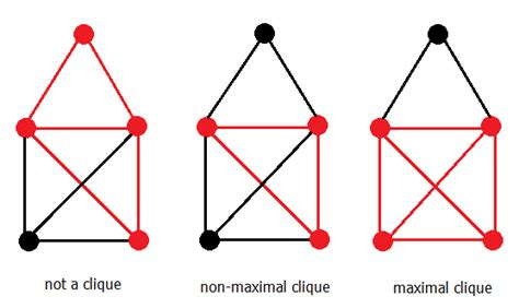 Whats Included Graph Theory What S Maximal Clique Mathematics Stack