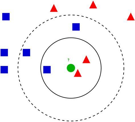 pattern recognition k nearest neighbor k nearest neighbors algorithm wikipedia