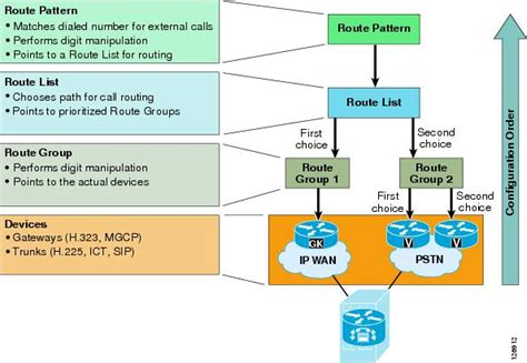 route pattern wildcards exles cisco unified communications srnd based on cisco unified