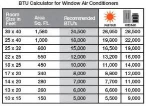 what btu size is needed to cool heat my room the home
