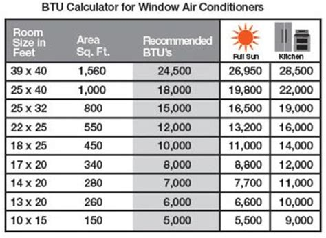 Btu For Room Size by Help With Calculating Btus For High Ceiling Loft The Home Depot Community