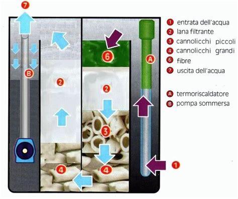 filtro interno acquario costruire filtro acquario accessori per acquario come
