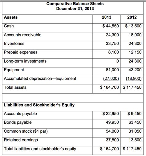 exle cash flow operating activities cash flows from operating activities adjustments