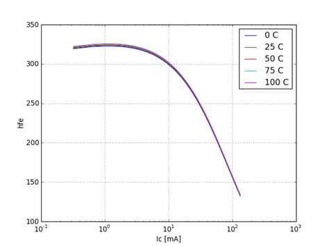 pnp transistor current gain 2pa1576r nxp00002 pnp bipolar transistor test