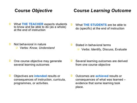 Course Objectives And Outcomes Mba by Outcome Based Education