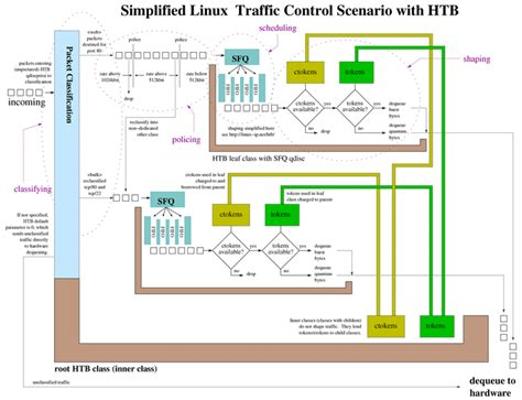 linux system diagram repair wiring scheme
